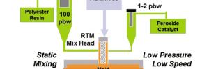 RTM Definition