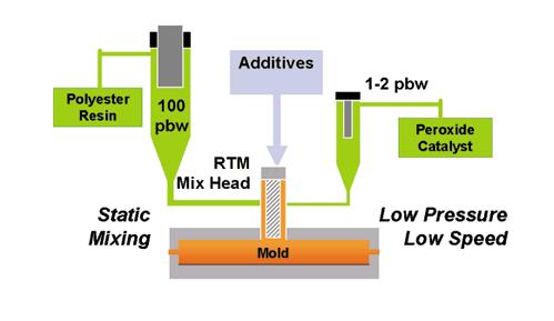 Resin Transfer Molding Process