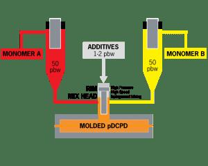 pDCPD Diagram