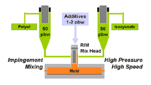 Injection Molding Diagram
